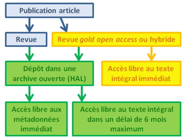 OAWEEK : Comment publier en Open Access ? Faut-il nécessairement payer des frais (APC) ?