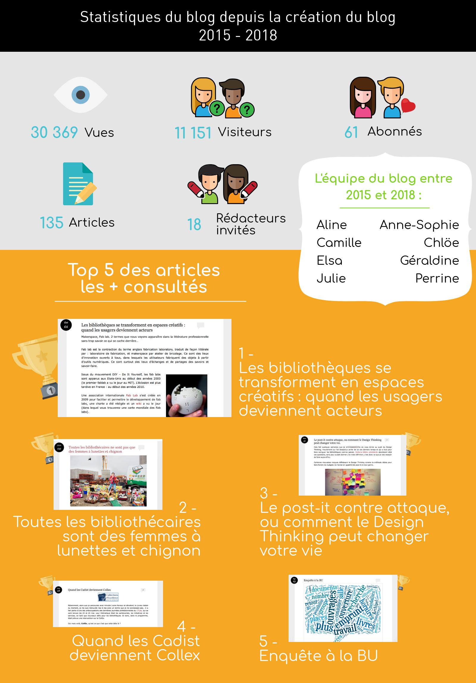 Statistique blog 2015-18